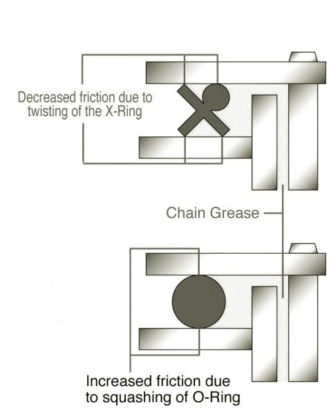 O ing chain vs X ring chain