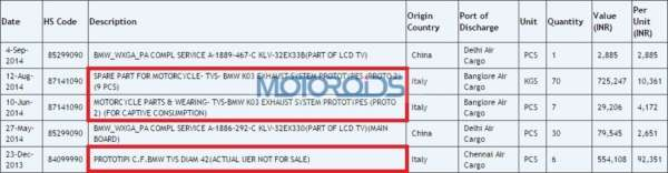 TVS-BMW Motorcycle Spares imported to India