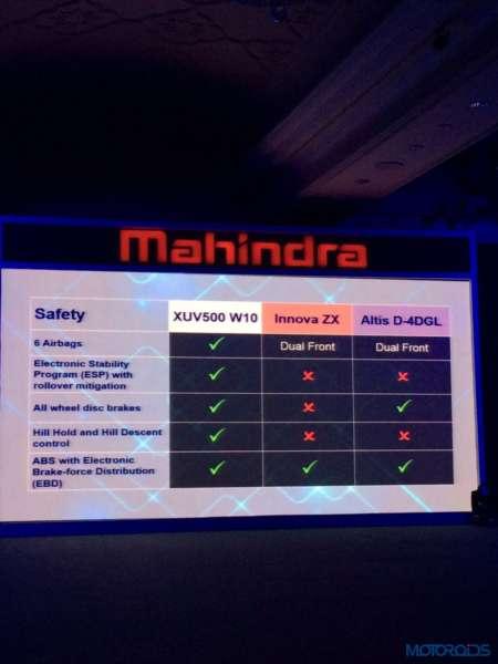 2015 Mahindra XUV 500 feature comparo