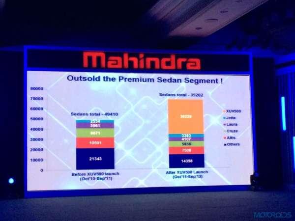 2015 Mahindra XUV500 launch (3)