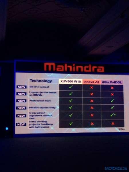 2015 New Age Mahindra XUV500 (4)
