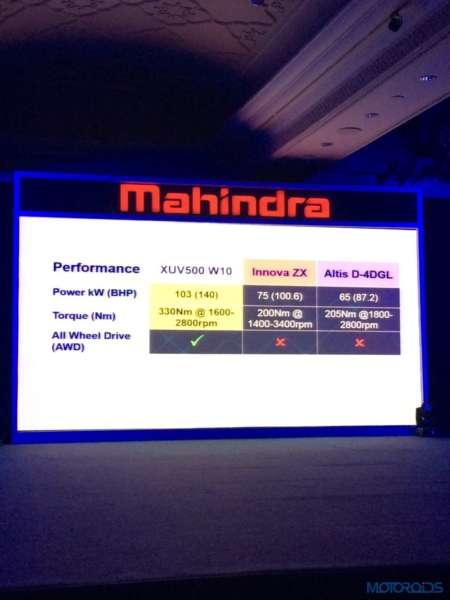 2015 New Age Mahindra XUV500 (5)