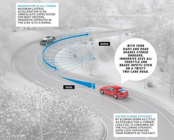 Porsche InnoDrive system