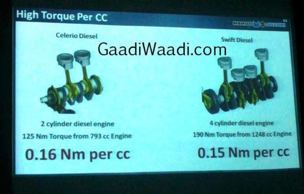 Maruti-Celerio-Diesel-details-3