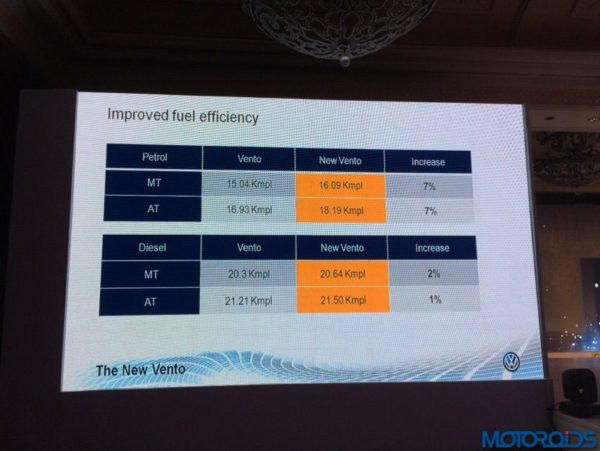 2015 Volkswagen Vento facelift launch fuel economy figures