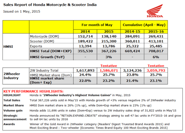 Honda 2Wheelers sales report June '15