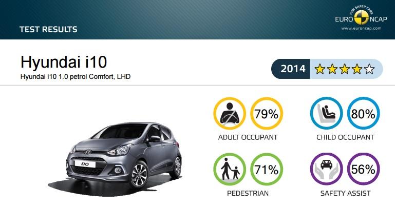 Euro NCAP Hyundai Grand i10