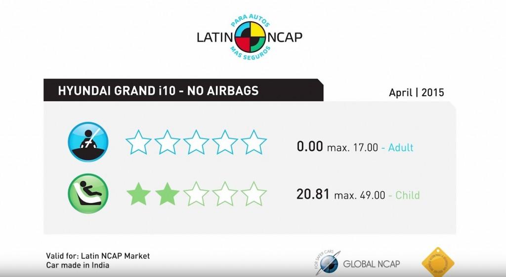 Hyundai Grand i10 Latin NCAP