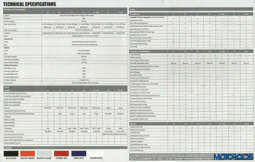 TUV 300 tech specs