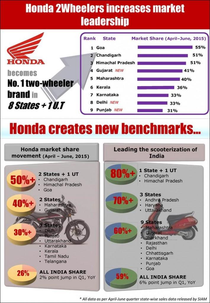 Honda Sales Graphs