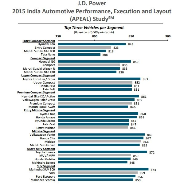 J.D. Power 2015 India APEAL Study