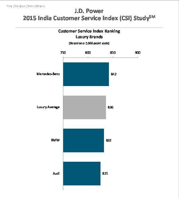 Mercedes Benz Service D: Mercedes-Benz Tops Customer Satisfaction With Dealer
