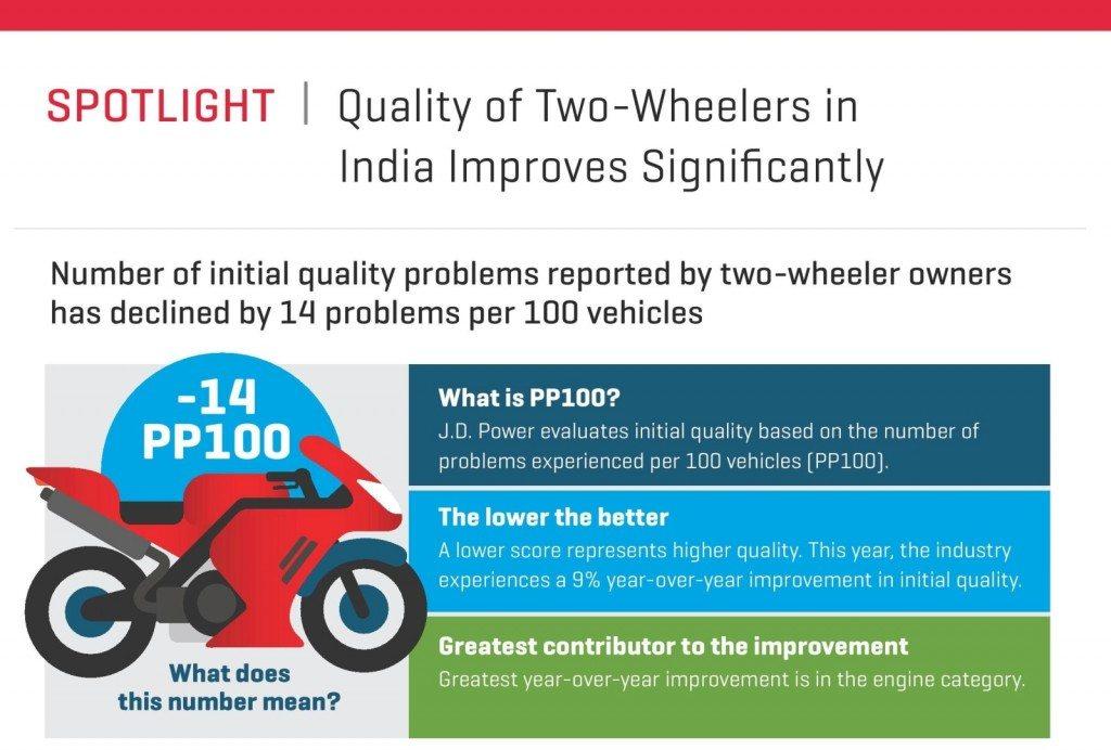 2016 J.D. Power 2WIQS Infographics (1)