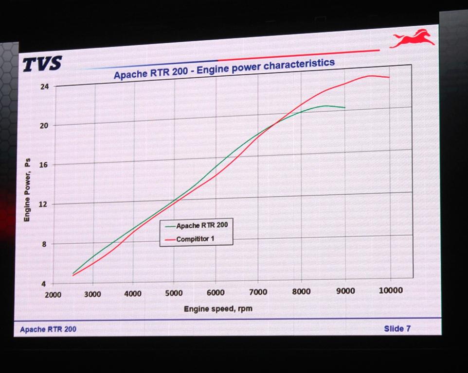 TVS Apache RTR 200 4v Engine (1)