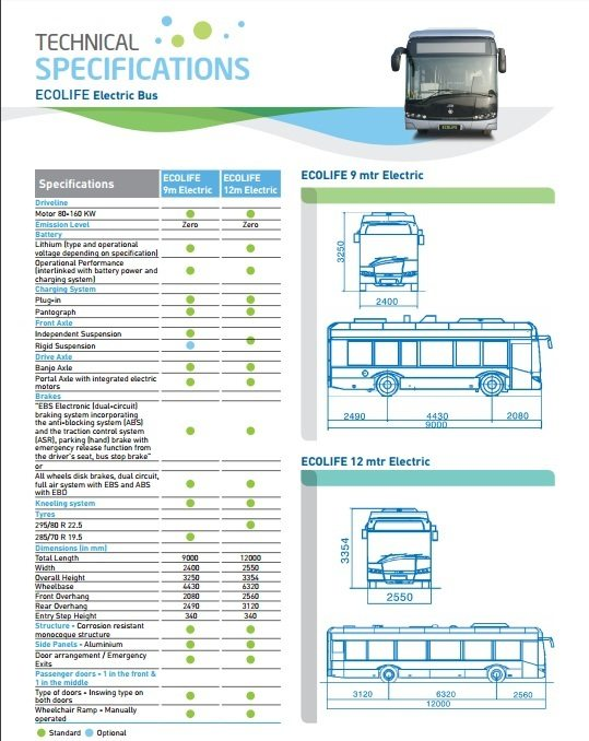 JBM Ecolife spec sheet