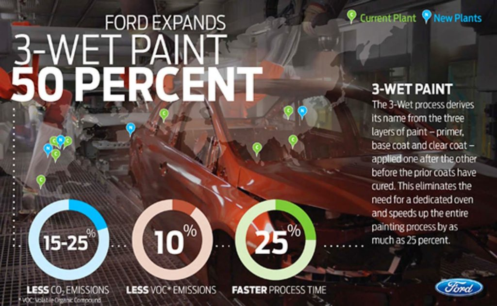 Ford Tells Us About The 7 Things That Spoil Our Cars