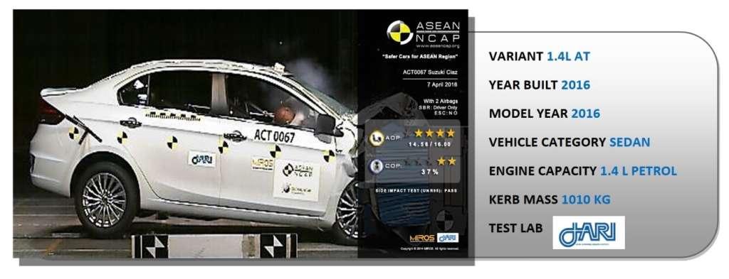 Suzuki Ciaz ASEAN NCAP Crash Test 2