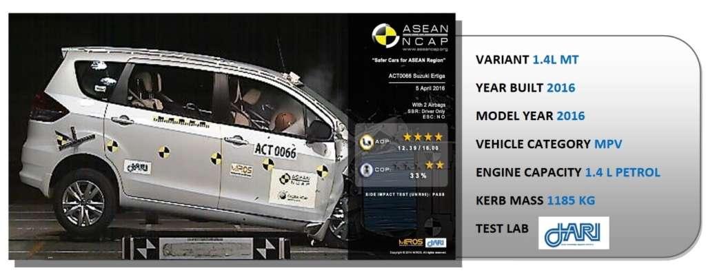 Suzuki Ertiga ASEAN NCAP Crash Test