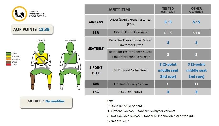 Suzuki Ertiga ASEAN NCAP Crash Test 2