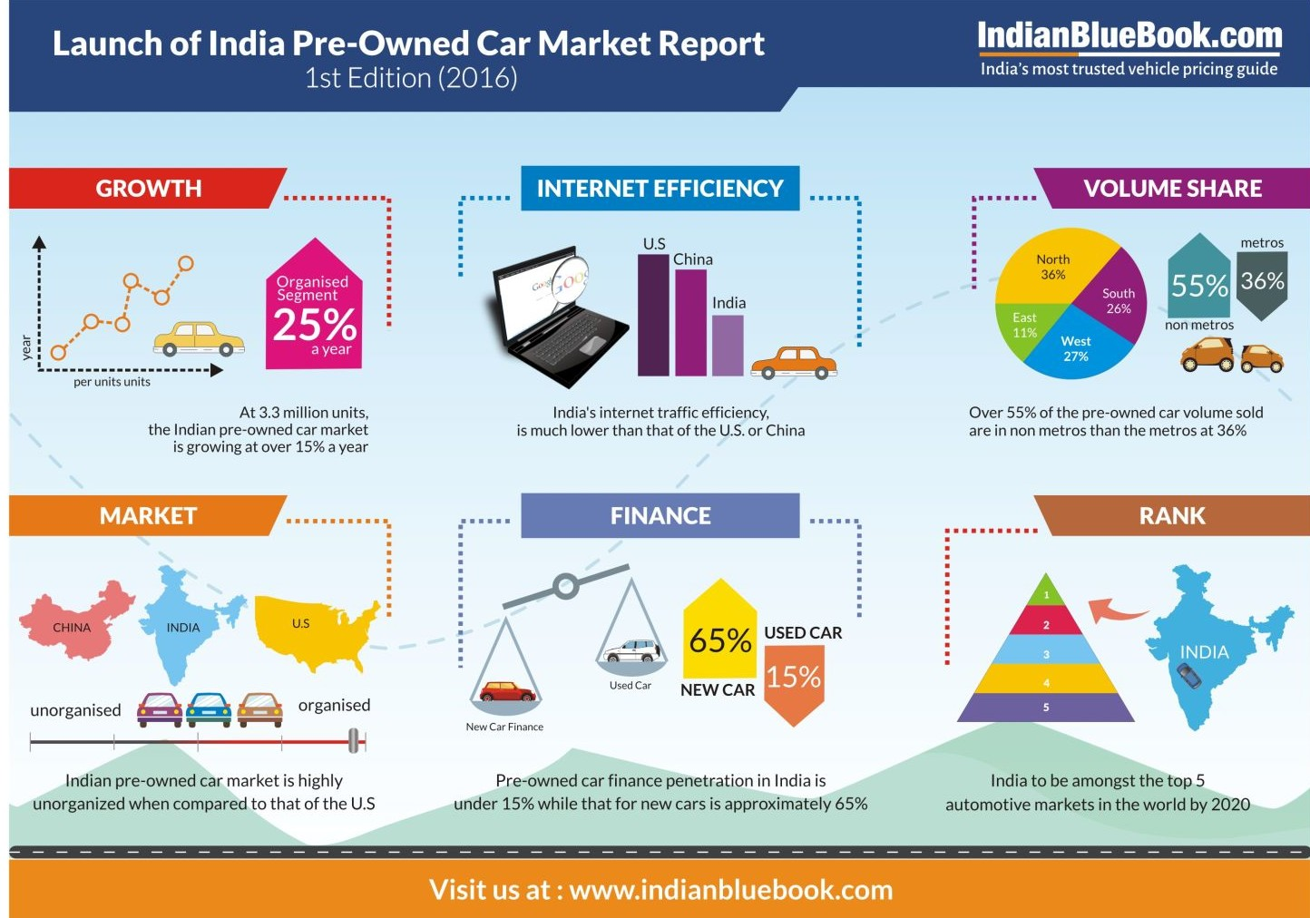 First edition of the India pre-owned car market report 2016 released by IndianBlueBook (1)