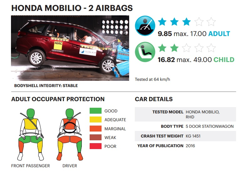 honda-mobilio-dual-airbag-crash-test-result
