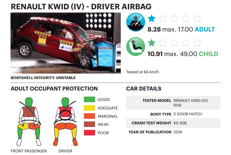 renault-kwid-single-airbag-crash-test-result