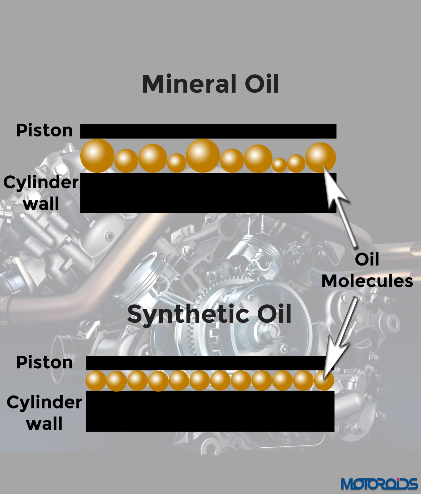 Conventional vs synthetic motor oil for What is the difference between synthetic and conventional motor oil