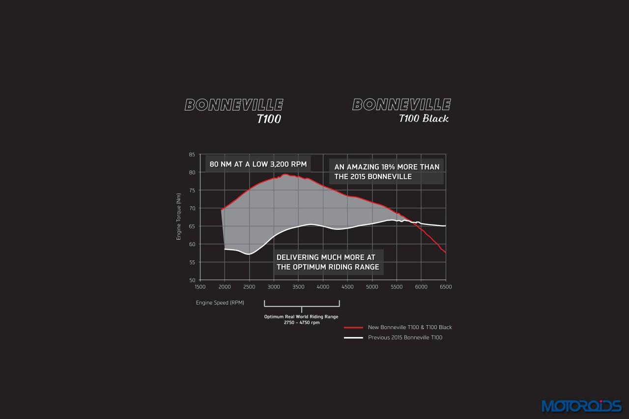t100_graph1