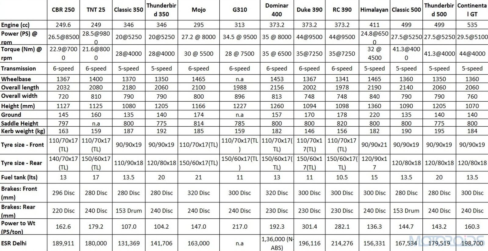 Bajaj-Dominar-400-Comparison-sheet1