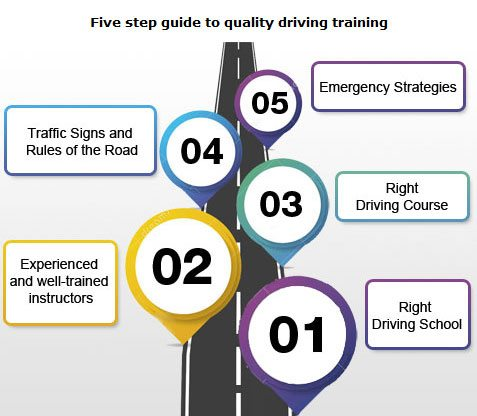 Five-Step-guide-to-quality-driver-training