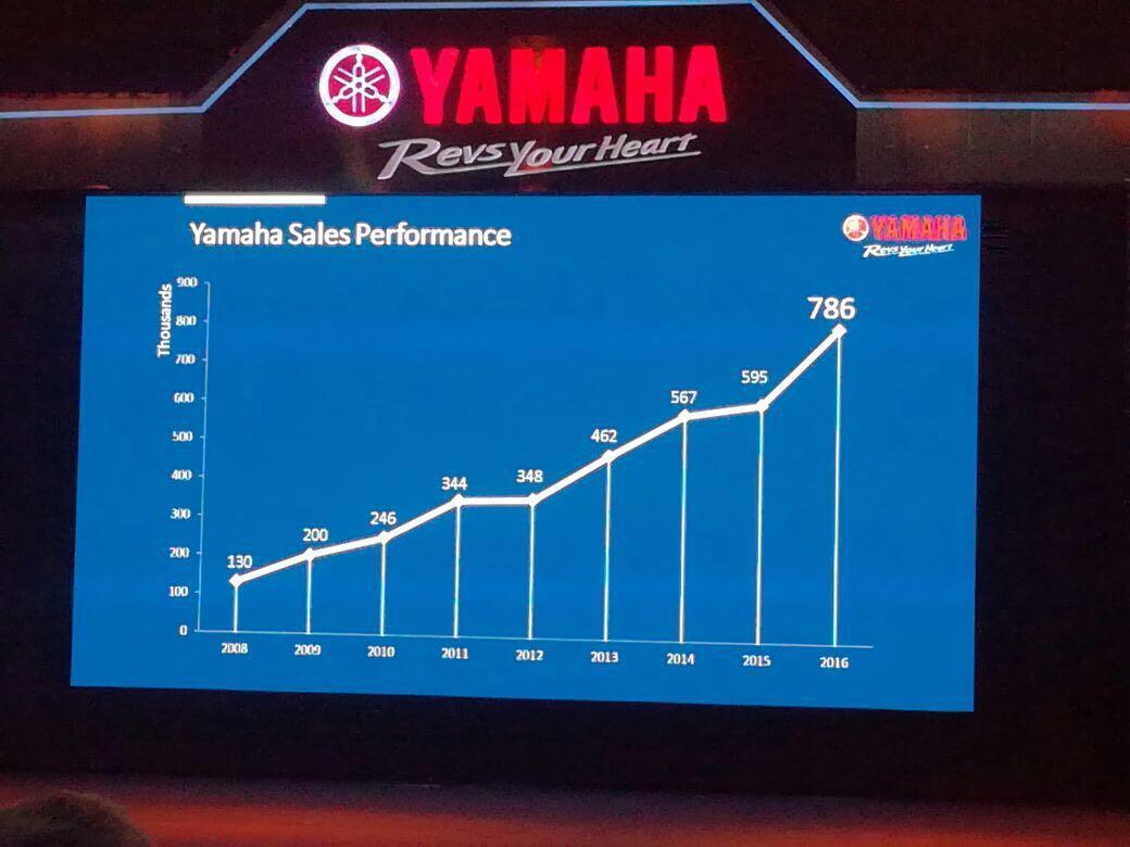 Yamaha-FZ250-India-launch-3