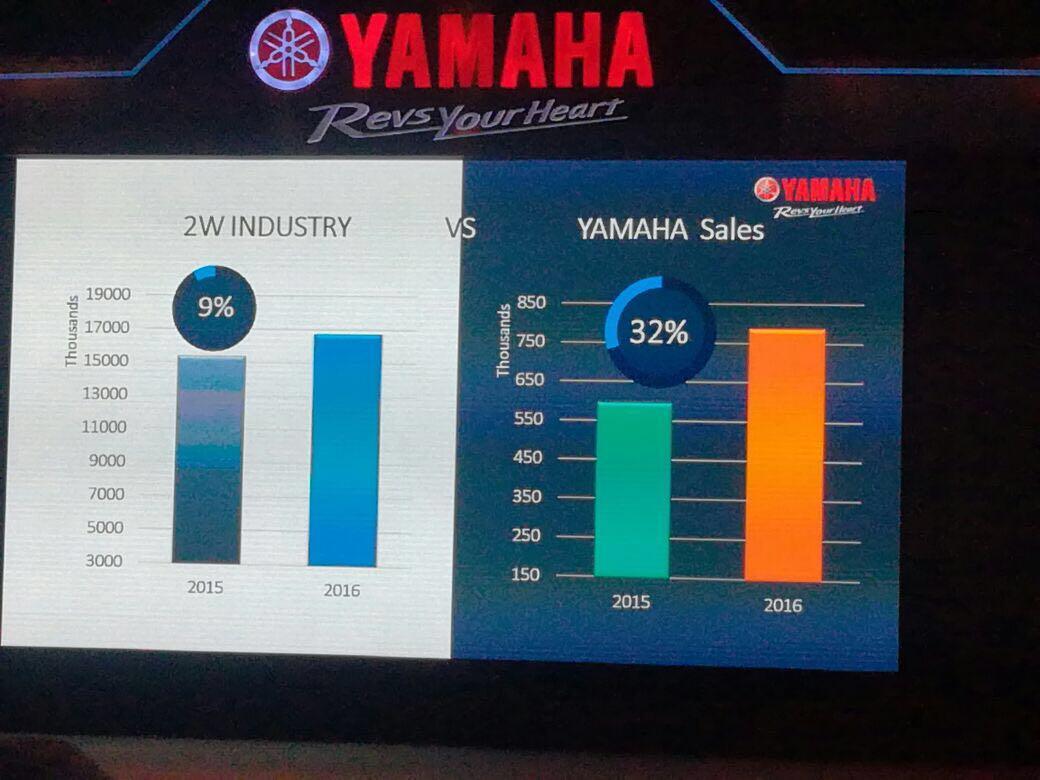 Yamaha-FZ250-India-launch-6