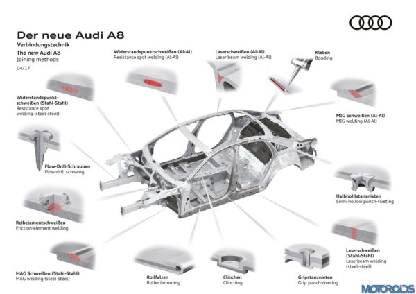 New-Audi-A8-Body-Structure-7-600x424
