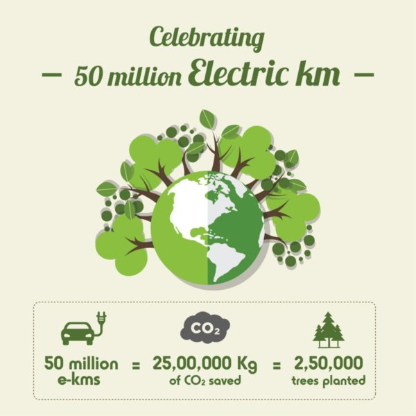 Mahindra-Electric-Crosses-50-Million-Electric-Kilometers-On-Indian-Roads-1-600x600