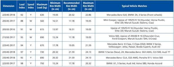Michelin-Sport4-Tyre-specifications