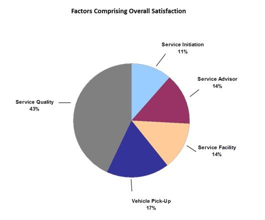 JD-Power-Study-pie-graph