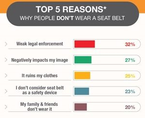 the role and importance of safety belts in a car The national highway traffic safety administration (nhtsa) points out that 63 percent of deaths annually on american roads and highways are due to not using seat belts save lives the primary purpose of seat belts is to increase the chances of survival of yourself and others in the car in the case of a deadly crash or a serious accident on .
