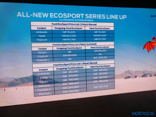 New-Ford-Ecosport-facelift-prices-2-600x450
