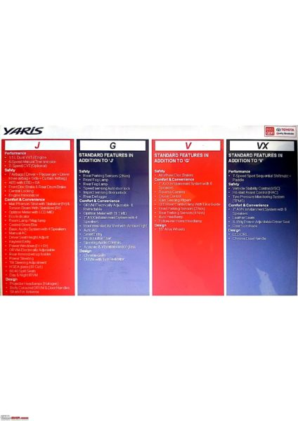 Toyota Yaris variant wise feature list