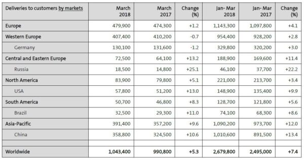 Volkswagen Group Delivers Over A Million Vehicles In March (2)