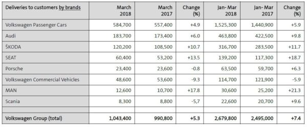 Volkswagen Group Delivers Over A Million Vehicles In March (3)