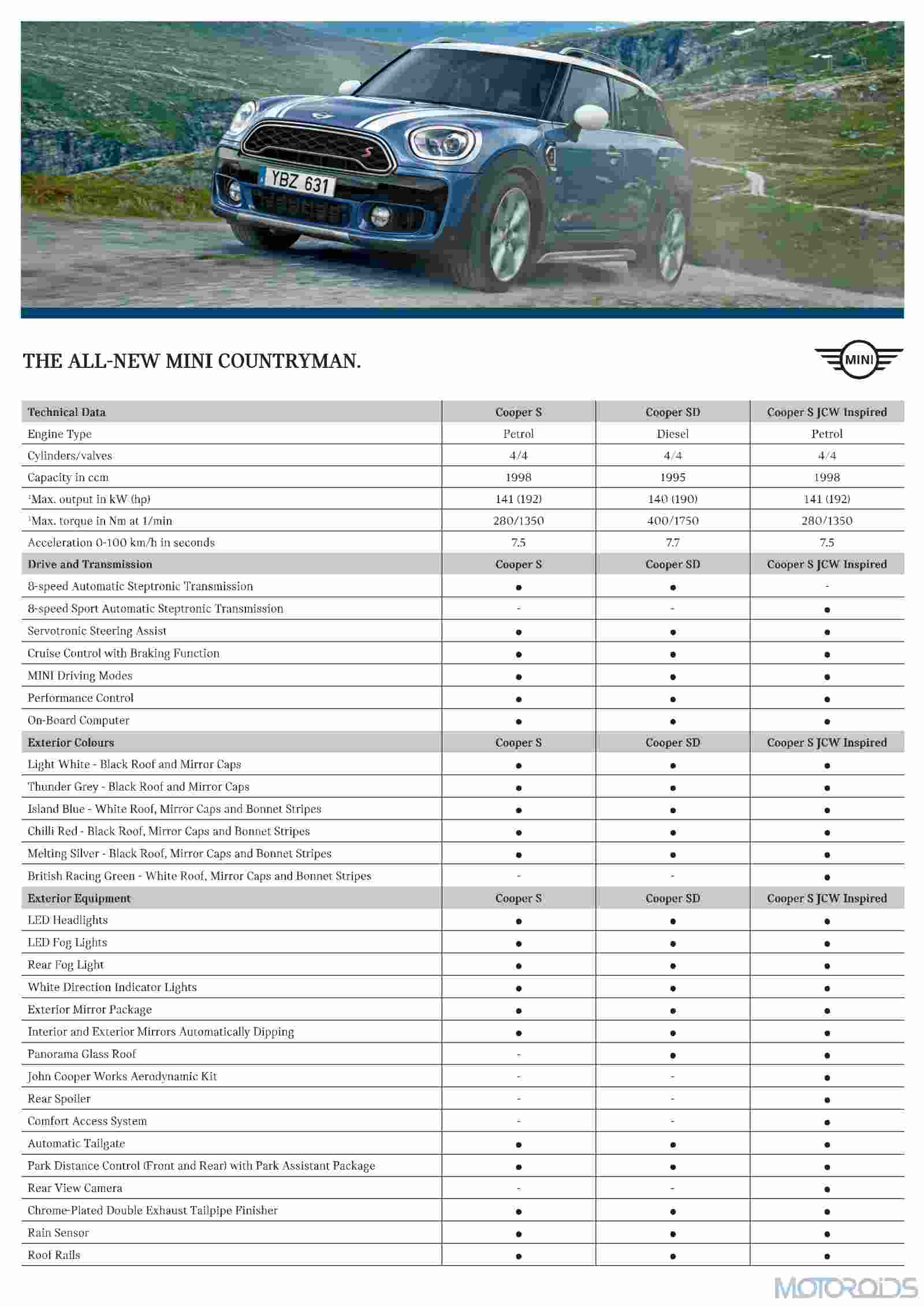 All new MINI Countryman Specification Sheet (1)