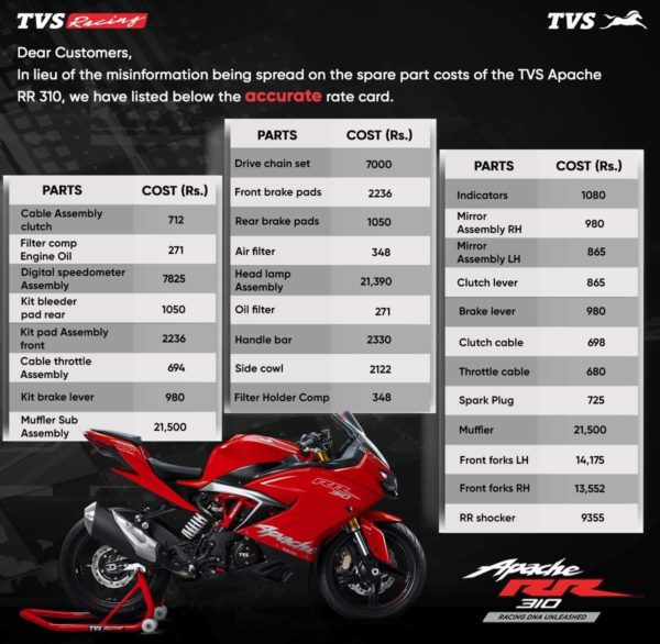 TVS Apache RR310 Spares Prices (1)