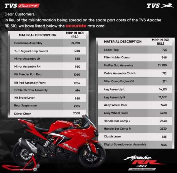 TVS Apache RR310 Spares Prices (2)