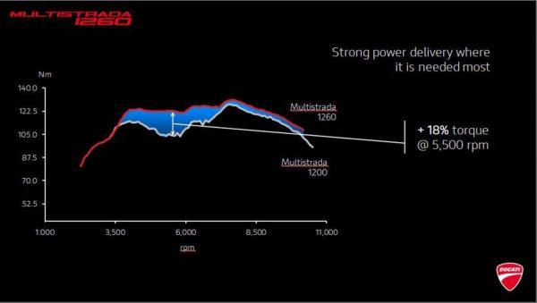 Ducati Multistrada 1260 – Torque Curve