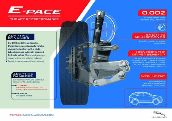Jaguar E PACE Gets Adaptive Suspension And Ingenium Petrol Engine (6)