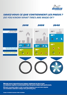 Michelin tyres will be made using 80 percent sustainable materials (1)