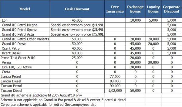 Hyundai august 2018 price slash