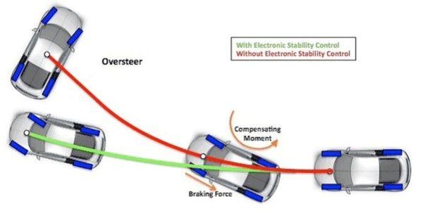Electronic Stability System
