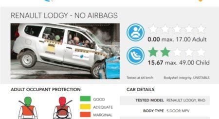 renault lodgy crash test report